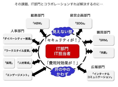 IT部門2.0とのコラボレーションで解決する課題