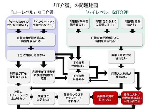 「IT介護の問題地図」