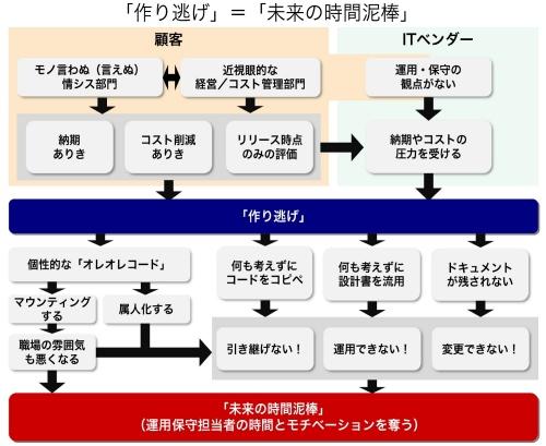 システムの「作り逃げ」の問題地図