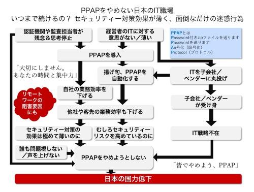 PPAPをやめない日本のIT職場の問題地図