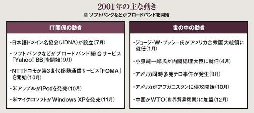 2001年の主な動き。ソフトバンクなどのブロードバンドサービス「Yahoo! BB」が始まった