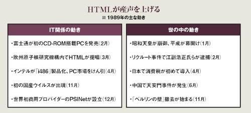 1989年の主な動き。富士通が初のCD-ROM搭載PC「FM TOWNS」を発売した