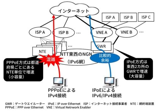 IPv4インターネットとIPv6インターネットが混在。IPv6網は比較的空いているため、高速化する場合がある