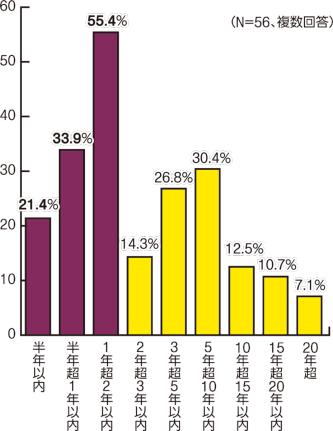 〔図2〕点検周期は2年までが大勢