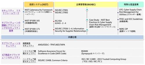 図1 グローバルサプライチェーンセキュリティーに関連するセキュリティー基準