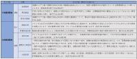「建築基準法施行令の一部を改正する政令」の主な内容。2020年4月に施行する