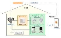 au HOMEの概要を示す図