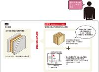 (資料:国土交通省の資料を基に日経アーキテクチュアが作成)