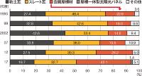 資料:住宅金融支援機構の資料を基に日経ホームビルダーが作成
