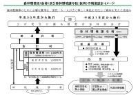 資料:林野庁