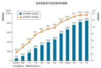 資料:総務省「平成30年住宅・土地統計調査」