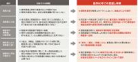 資料:国土交通省の資料を基に日経アーキテクチュアが作成