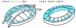 JSCが進める現行案と、槇氏らが提案する代替案の屋根形式の比較(資料:槇総合計画事務所)