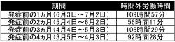 労働基準監督署が認定した男性の時間外労働時間(資料:訴状を基に日経ホームビルダーが作成)