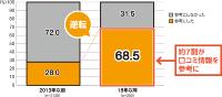 資料:日経 xTECH