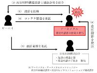 資料:ピーエイへの取材を基に日経アーキテクチュアが作成