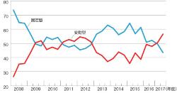 変動型と固定型の割合の推移。16年1月に日銀がマイナス金利を導入した時から変動型を選ぶ人が増え始めた(資料:住宅金融支援機構の資料を基に日経ホームビルダーが作成)