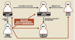 (資料:訴状をもとに日経アーキテクチュアが作成)