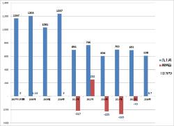 協立建築設計事務所の業績推移。2011年6月期に売上高が前の年度に比べて4割超も急減した