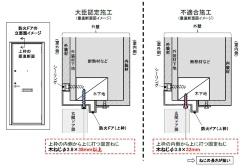 不適合施工の防火ドアまたは防火サッシは、国土交通大臣認定の仕様よりも短いネジや径の小さいネジを使うなどしていた。不適合施工には5パターンあり、図はその1つ(資料:大和ハウス工業)