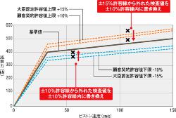 (資料:KYBの資料を基に日経アーキテクチュアが作成)