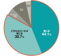 資料:日経アーキテクチュア