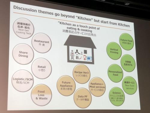 「食&料理×テクノロジー」の検討テーマ