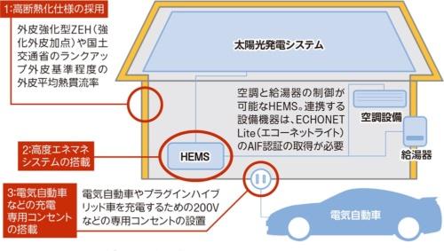 〔図1〕2018年度の支援事業では、従来のZEHを上回る上位クラスとしてZEH+を新設した。「高断熱化」「高度エネマネ」「電気自動車対応」の3つの要件から2つを選択する。高度エネマネは、住宅内の冷暖房設備や給湯設備などの制御が可能だ(資料:取材を基に日経ホームビルダーが作成)