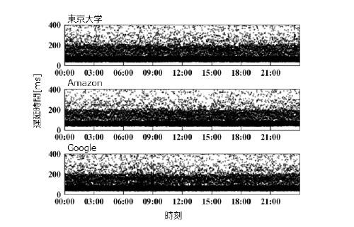 NTTドコモの計測結果