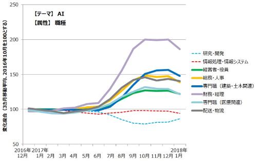 図1 「人工知能」「AI」関連の全記事に対する読者の閲覧状況