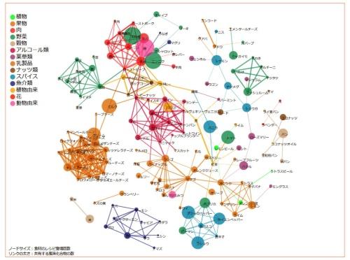 図1  Computational Creativityプロジェクトの成果の1つ「Flavor Network」