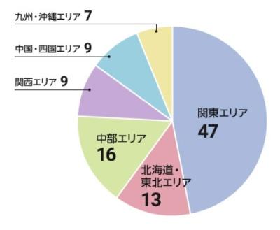 図1 ヒト・モノ・カネで見る「自治体子育てランキング」TOP100のエリア別ランクイン数