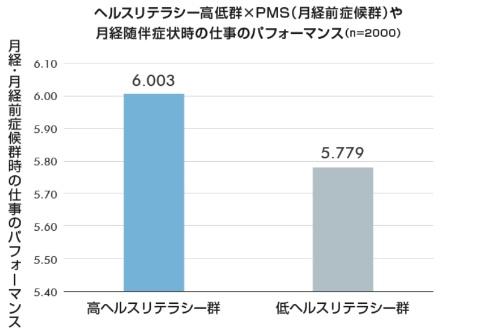 図1 ヘルスリテラシー<sup>注1)</sup>の高い人は、低い人に比べてPMSや月経痛などの症状がある際の仕事のパフォーマンスが高い
