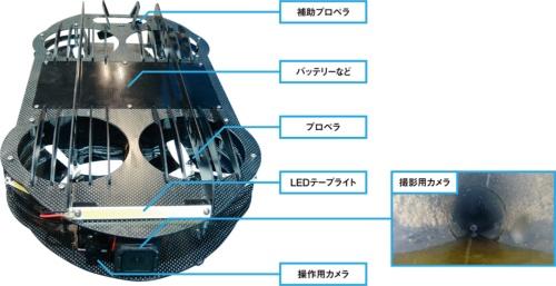 ■ 直径400mmの管路を飛行して映像を取得するドローン