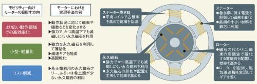 図1 モビリティー向けモーターを高効率、小型、低コストに