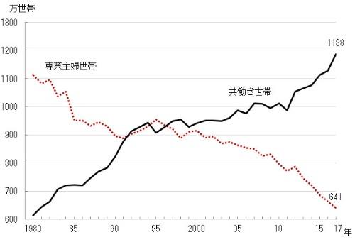 共働き世帯は2017年で、専業主婦世帯の2倍近くなっている 出所:厚生労働省「厚生労働白書」、内閣府「男女共同参画白書」、総務省「労働力調査特別調査」、総務省「労働力調査」より)