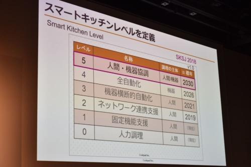 「SKSJ 2018」でクックパッドが発表した「スマートキッチンレベル」の定義