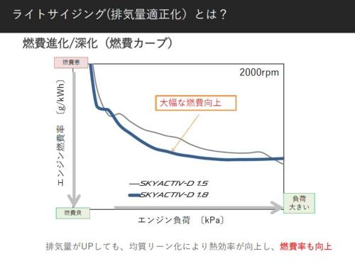 排気量を増やしながら、燃費も改善