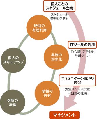 〔図1〕まずは時間の使い方を計画