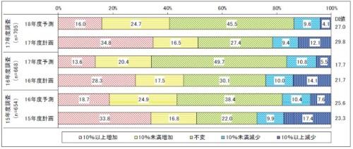 過去3年間のIT予算の増減。「計画」は調査実施年度の計画値で、当該年度のIT予算の実績値に近い数値と考えられる。「予測」は、次年度の予測値を示す