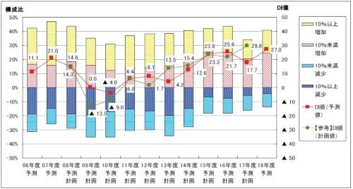 IT予算のDI値の推移