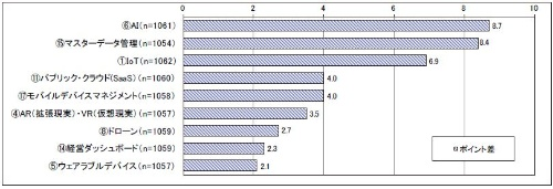 新規テクノロジーやフレームワークの導入状況(2016年度調査時からの伸び率順)