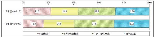 年度別 IT予算に占める情報セキュリティ関連費用の割合