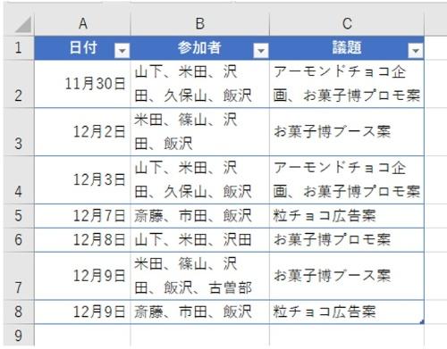 日付と参加者、議題を取りまとめた会議の一覧表。ここでは飯沢さんが参加した会議を特定する