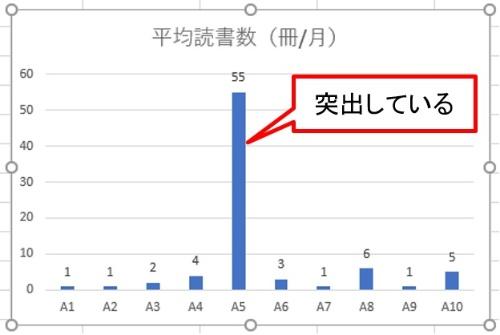 A5の値だけ突出しているため、他の棒グラフの違いが分かりにくい。縦軸の途中を省略して、突出したグラフを短くする