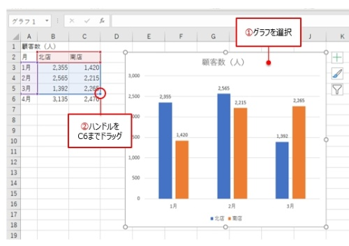 グラフを選択した後、青枠のハンドルをC6セルまでドラッグして新たに追加したデータを枠内に入れる