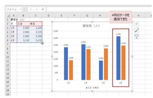 4月のデータもグラフに反映できた