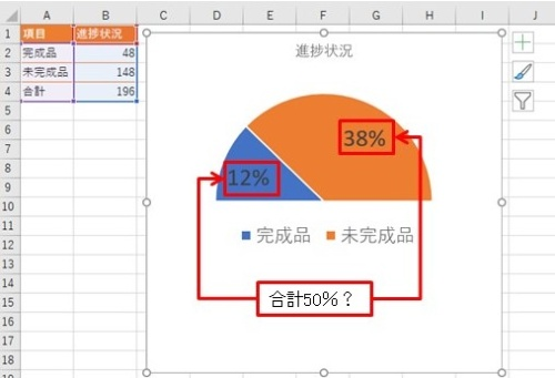 半円グラフをパーセント表示にした。ところが「完成品」と「未完成品」の合計が50%になってしまった。これでは具合が悪い
