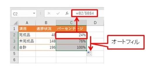 「完成品」と「未完成品」の全体に占める割合を求めた(C2とC3)。この値を半円グラフに利用する
