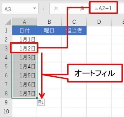 A2に「1/1」と入力し、A3は「=A2+1」とする。このA3をA8までオートフィルする